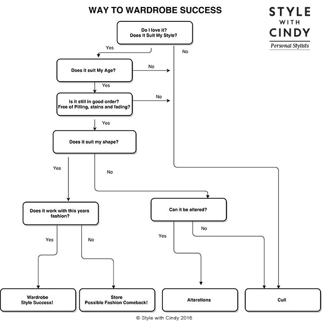 Wardrobe-FLow-Chart-1